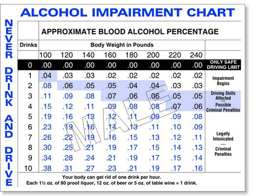 Drink Driving Bac Calculator